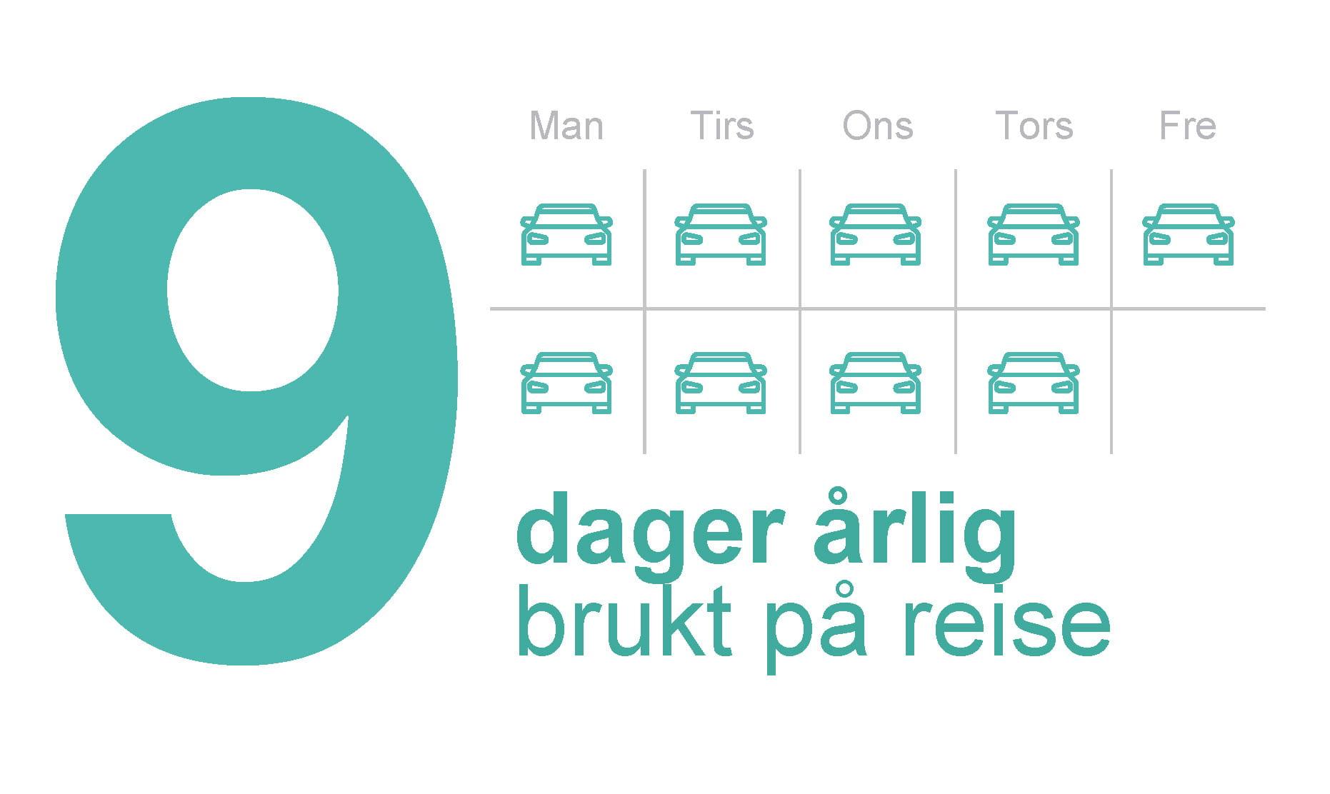 9 dager årlig brukt på reise informasjonsgrafikk