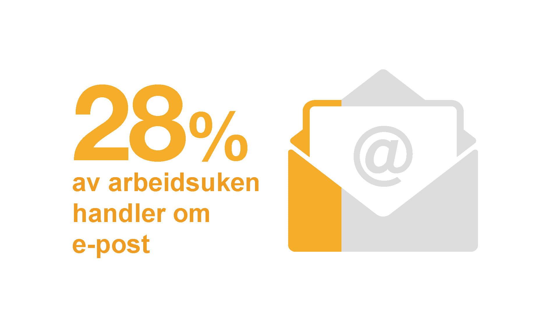 28 % av arbeidsuken handler om e-post informasjonsgrafikk